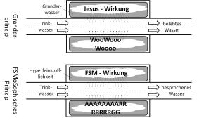 FSMoSophisches Ur-Informationsprinzip